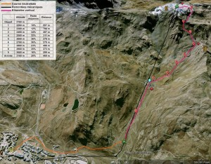 Kilometre vertical Val Thorens