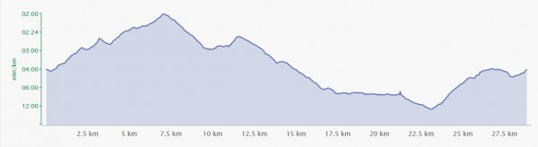 vt pursuit trail 30Km - profil