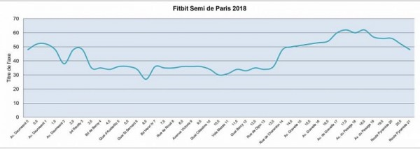 semi marathon de paris - profil - 2018